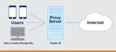 Memberi tahu Proxy Server yang aman Untuk Handphone Android anda hanya